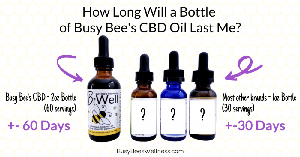 Busy Bee's CBD uses a 2 oz bottle, double of most companies so it will last you longer!